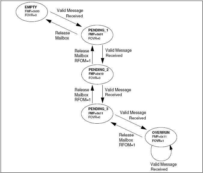STM32之CAN---接收管理分析