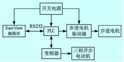 触摸屏与PLC在捻线机自动控制系统中的应用[图]