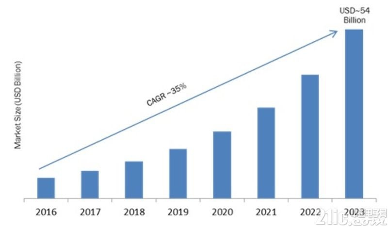 需求激增,2018智能家居DIY市场将快速发展