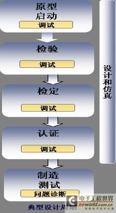 示波器两项重要指标:触发技术与ENOB