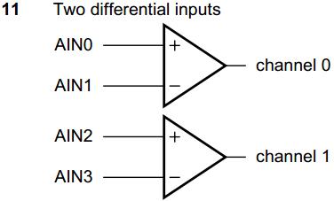 A/D 差分输入信号