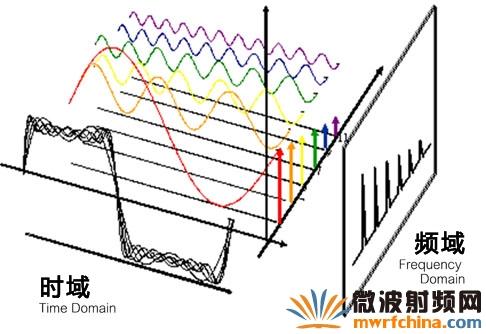 使用频谱分析仪检测电路信号质量