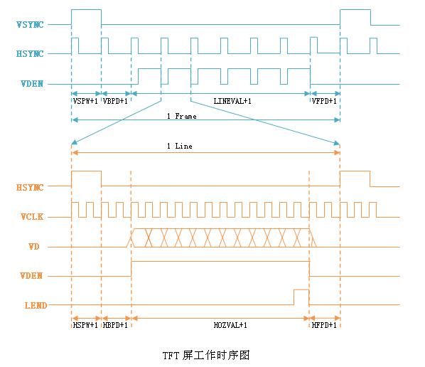 s3c2440硬件篇之九:LCD