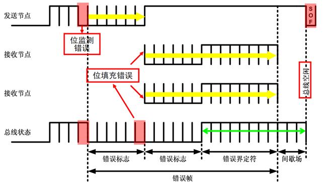 图11 位检测