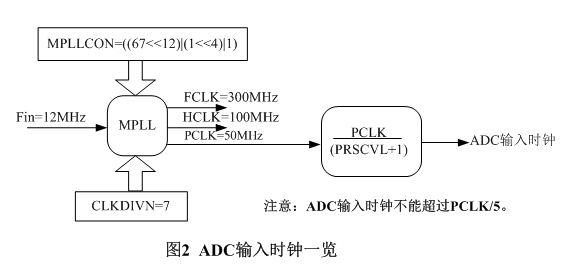 ARM笔记: ADC转换器