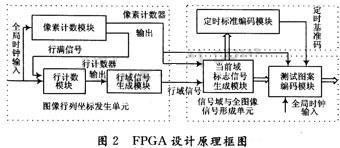 数字电视信号发生器原理及设计-FPGA设计篇