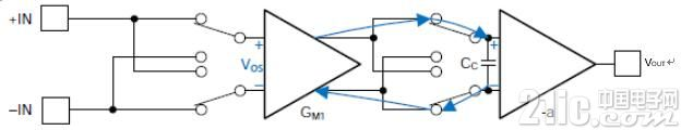 图4.内部结构的后半个周期