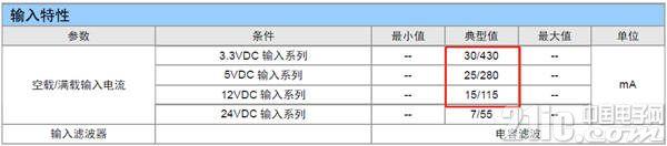 图2 ZLG电源产品输入特性表