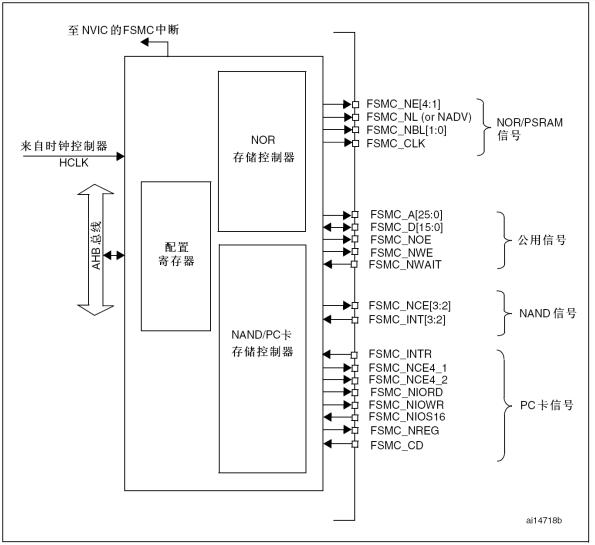 STM32-FSMC-NANDFLASH
