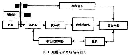 成像光谱仪光谱定标技术的背景及原理