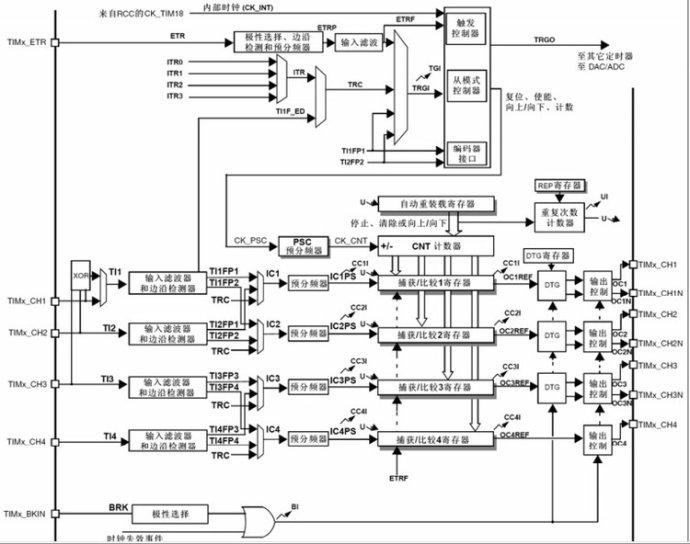 STM32 互补输出和死区插入