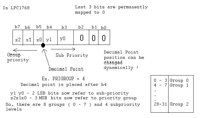 LPC17681769之中断优先级与中断优先级组