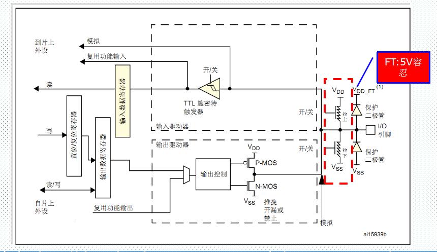 STM32学习笔记之点亮LED灯