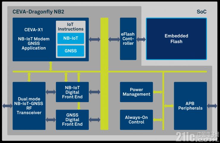 CEVA首创eNB-IoT 版本14解决方案  CEVA-Dragonfly NB2扩大在NB-IoT IP领域的领导地位