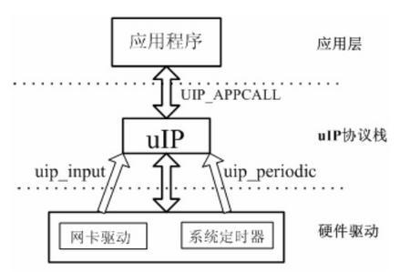 网络通信之UIP在STM32上的移植