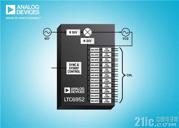 超低抖动时钟发生 (4.5GHz) 和时钟分配 (7.5GHz) 系列
