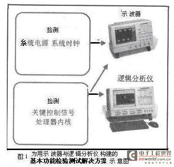 用数字示波器对系统总线实时抖动测试不失为实用可靠之方
