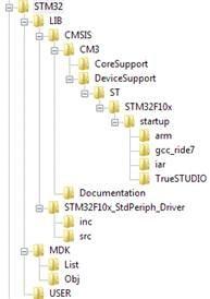 使用Keil MDK以及标准外设库创建STM32工程