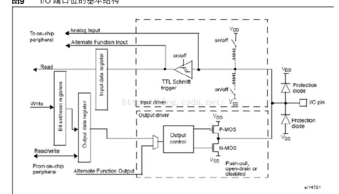 STM32F0与STM32F1的GPIO是不同的分析