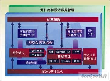 PCB评估过程重需要注意的问题总结~