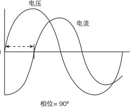 示波器的那些事-示波器波形测量