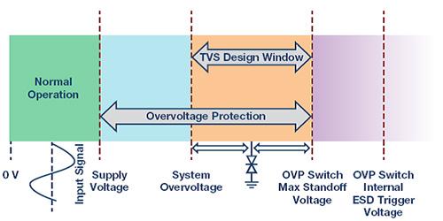 解决模拟输入 IEC 系统保护问题