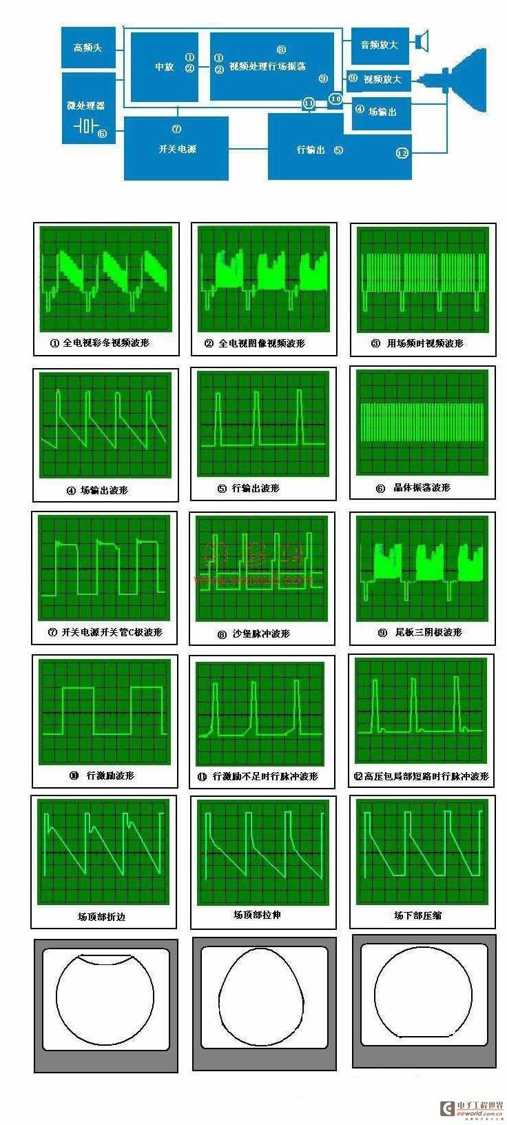 示波器检测全电视视频信号的波形图解