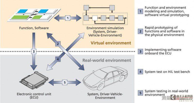 汽车电子ECU开发测试