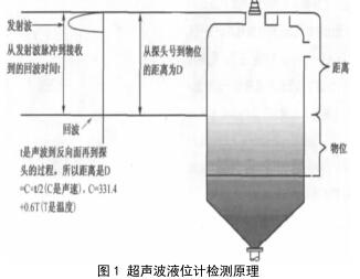 超声波液位计与雷达液位计在设计选型方面区别