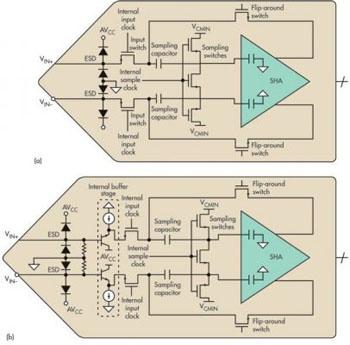 基于网分的高速模数转换器输入阻抗测量