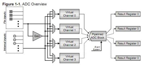 XMEGA128学习笔记7-模数转换ADC