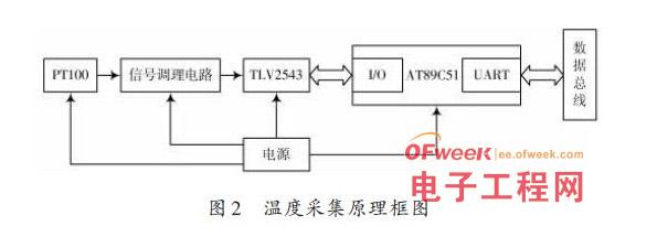 基于GSM技术的冻土区土壤温度监测系统设计方案
