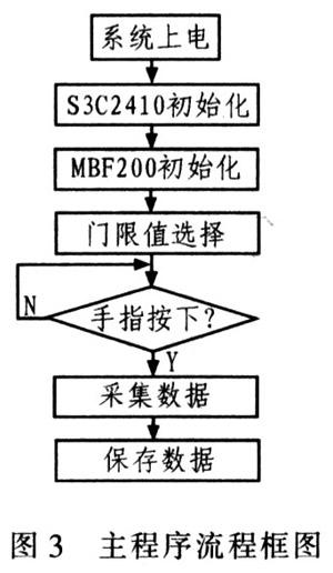 S3C2410和MBF200在指纹采集系统中的应用