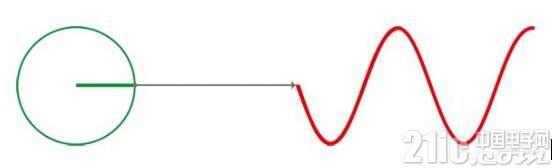 用直流电子负载测试交流源(PF值调整)