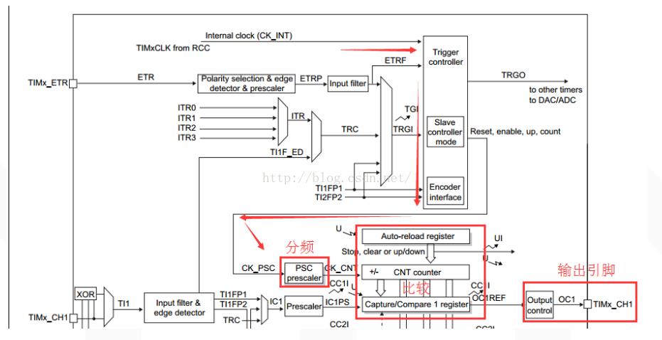 STM32F0xx_TIM输出PWM配置详细过程