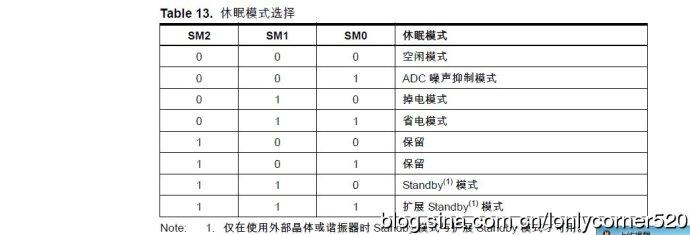 AVR单片机(学习ing)―(KZ)、电源管理及睡眠模式―01
