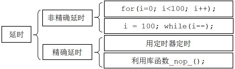 单片机延时方法(Keil 软件延时)