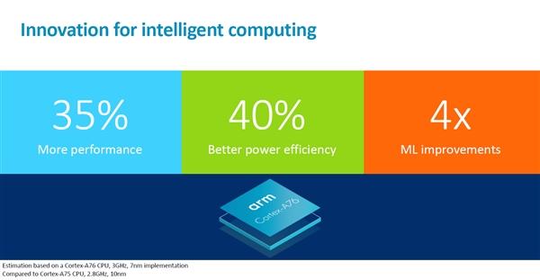 ARM发布新Cortex A76 CPU和Mali-G76 GPU,媲美i7?