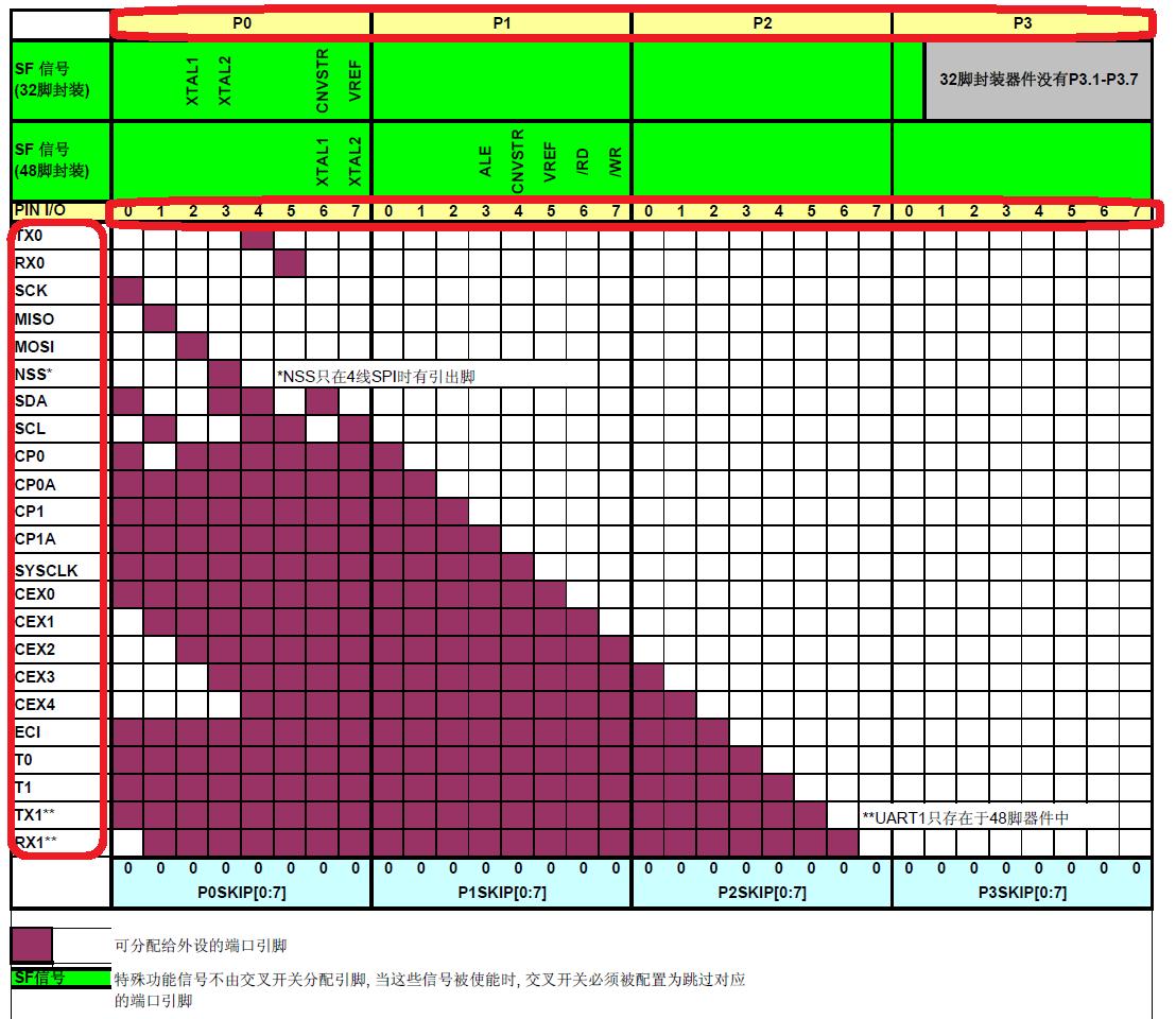 Silicon C8051F340之GPIO口配置与使用