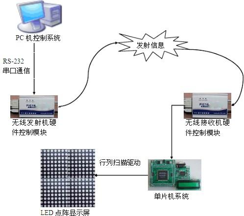 基于LED显示屏控制系统的设计