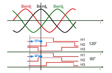STM32电机控制同步电角度测试说明