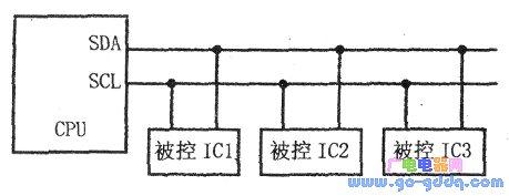 关于STM32模拟IIC的理解