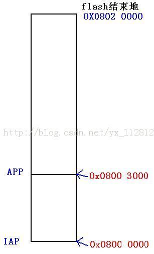 stm32 IAP + APP ==>双剑合一