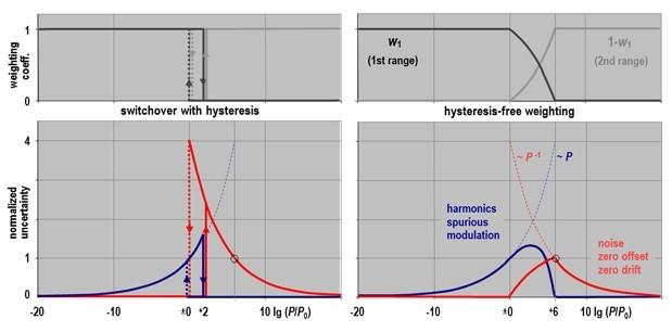 使用多通道二极管功率探头 实现精确功率测量