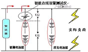 蓄电池组的容量测试及分析