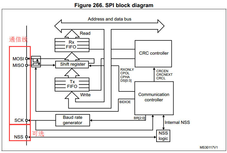 STM32F0xx_SPI�x��(Flash)配置���^程