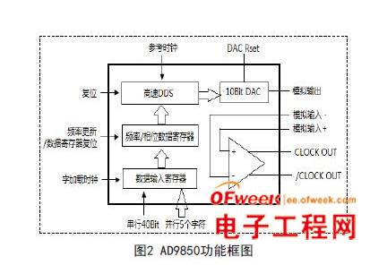 基于AD9850构成的DDS正弦波信号发生器设计与实现
