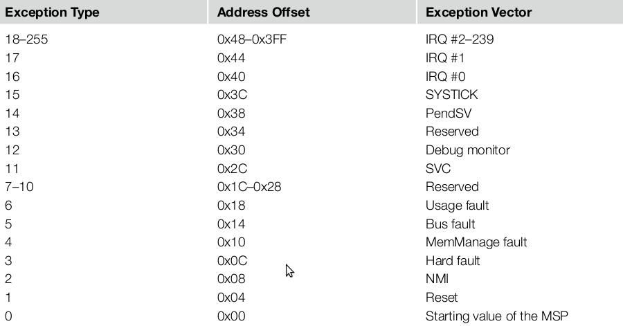 Cortex-M3向量表