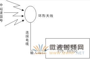 中短波广播信号场强测量及空中管理