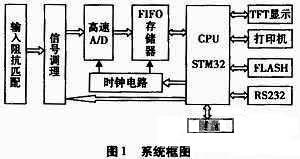 基于stm32的数字示波器设计方案